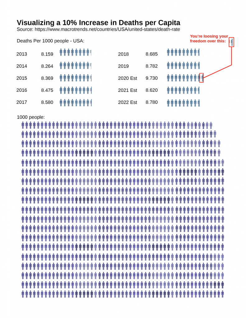 Total deaths in the US percapita 2020